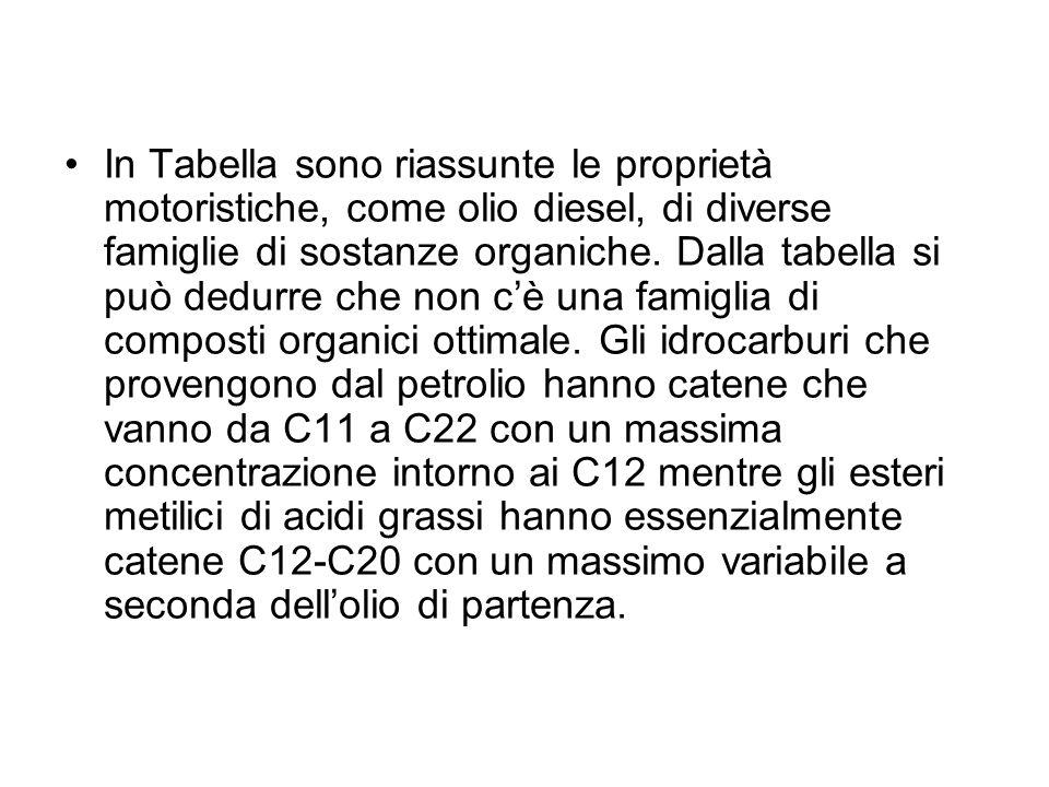 In Tabella sono riassunte le proprietà motoristiche, come olio diesel, di diverse famiglie di sostanze organiche.