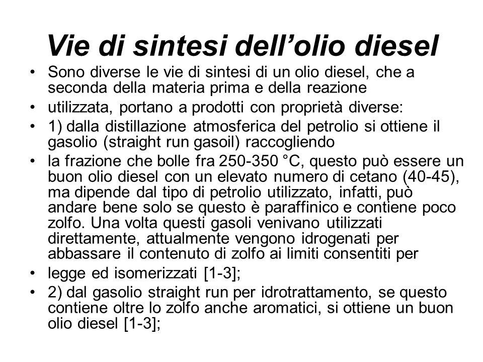 Vie di sintesi dell'olio diesel