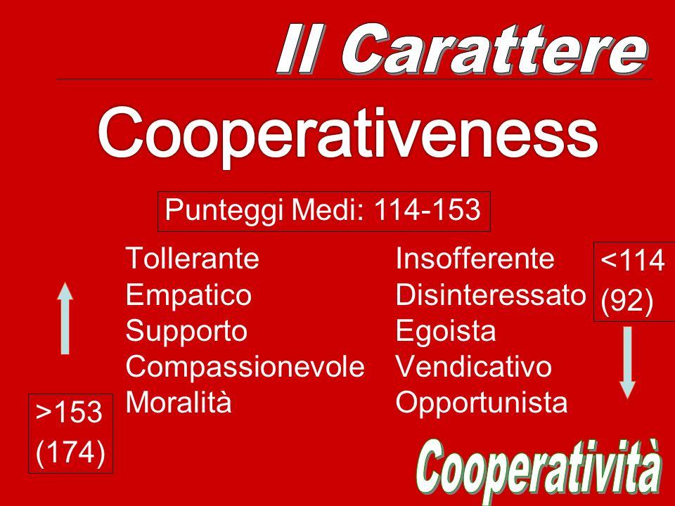 Cooperativeness Il Carattere Cooperatività Punteggi Medi: 114-153
