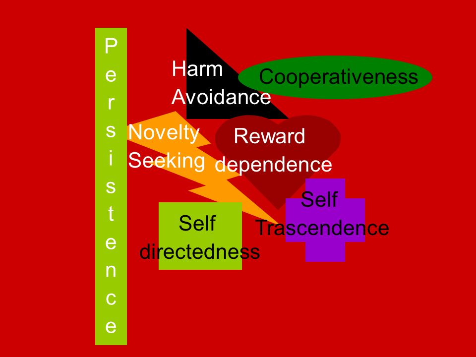 P e. r. s. i. t. n. c. Harm. Avoidance. Cooperativeness. Novelty. Seeking. Reward. dependence.