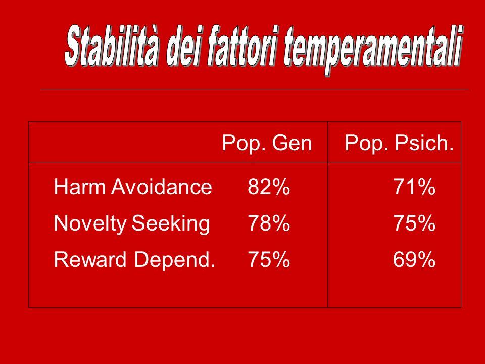 Stabilità dei fattori temperamentali