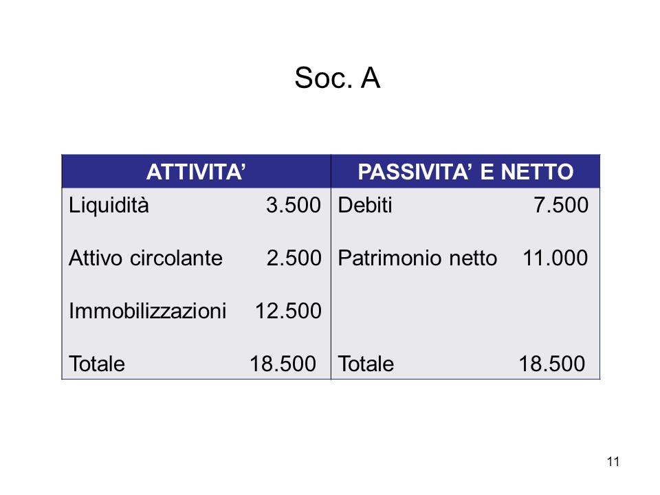 Soc. A . ATTIVITA' PASSIVITA' E NETTO Liquidità 3.500