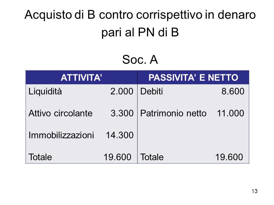 Acquisto di B contro corrispettivo in denaro pari al PN di B Soc. A .