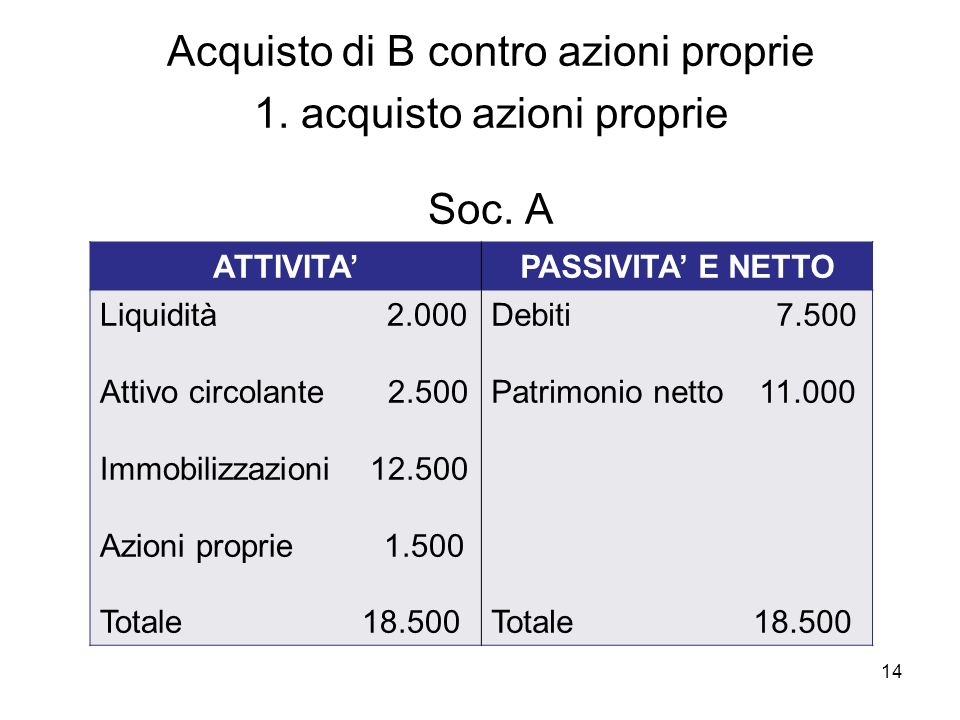 Acquisto di B contro azioni proprie 1. acquisto azioni proprie Soc. A