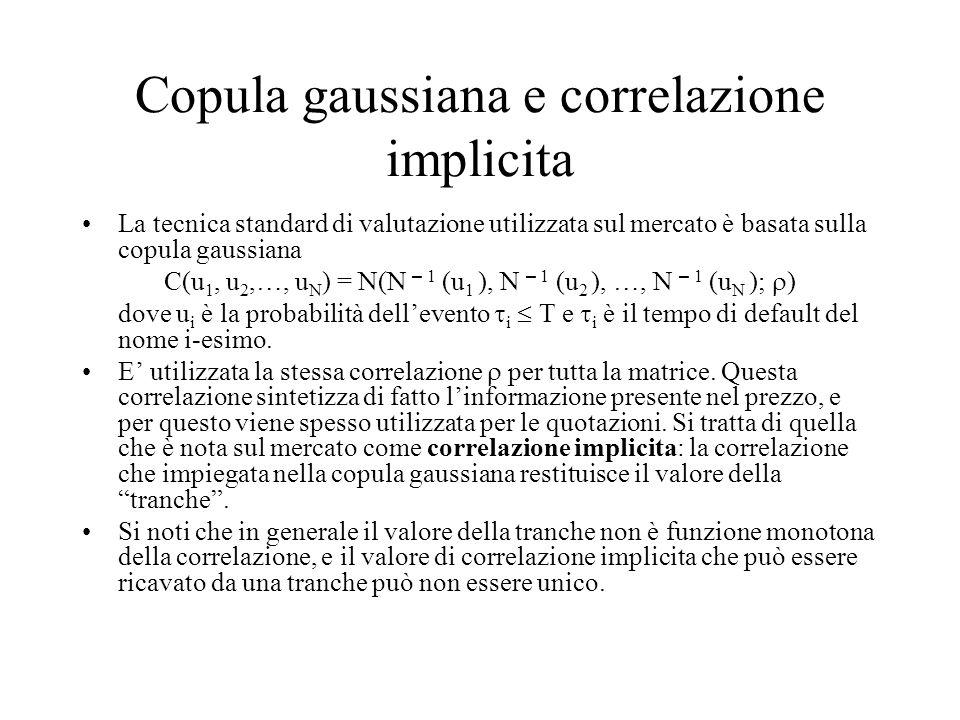 Copula gaussiana e correlazione implicita