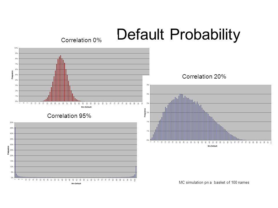 Default Probability Correlation 0% Correlation 20% Correlation 95%