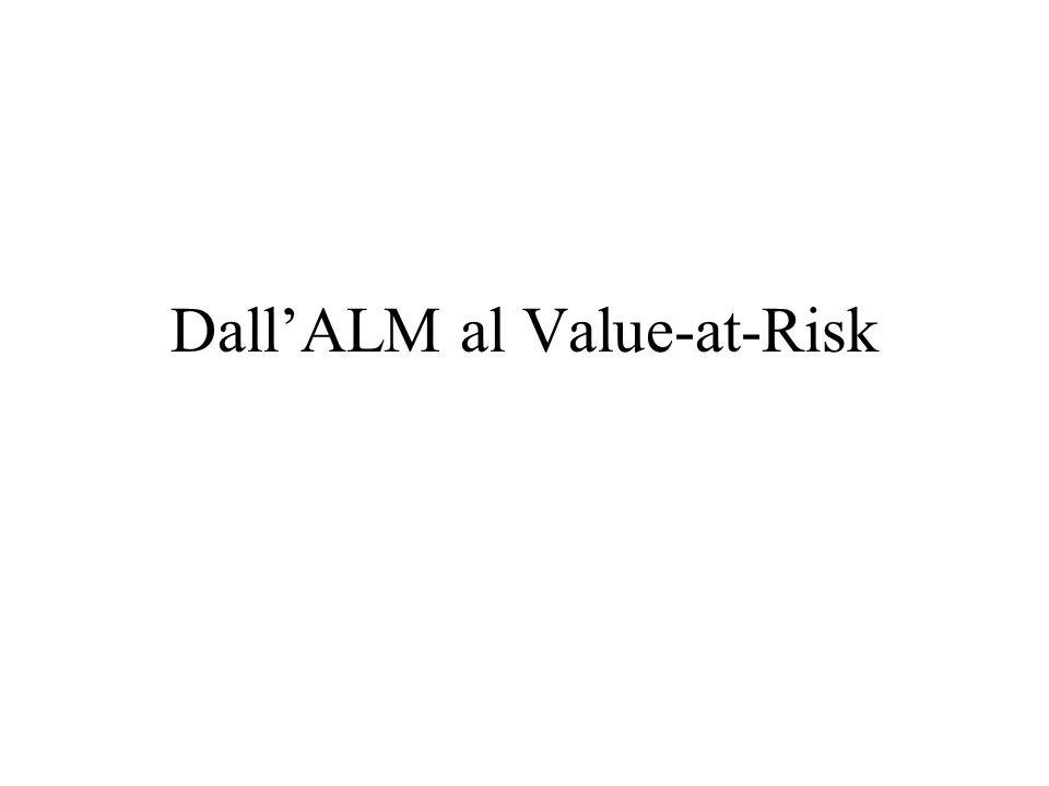 Dall'ALM al Value-at-Risk