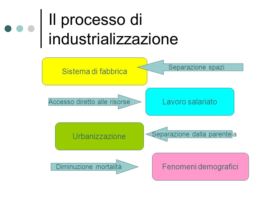 Il processo di industrializzazione