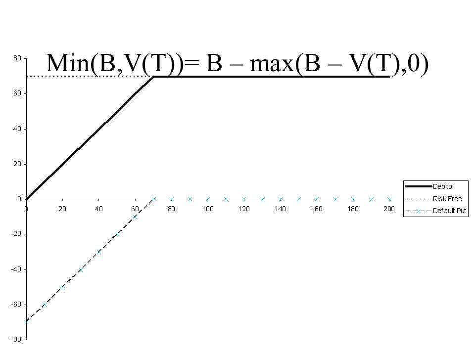 Min(B,V(T))= B – max(B – V(T),0)