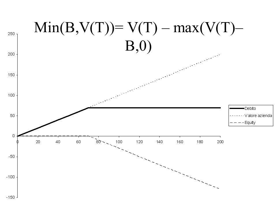 Min(B,V(T))= V(T) – max(V(T)–B,0)