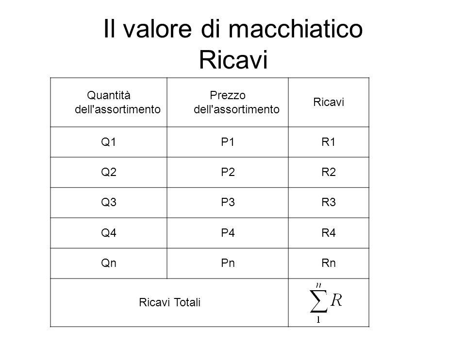 Il valore di macchiatico Ricavi