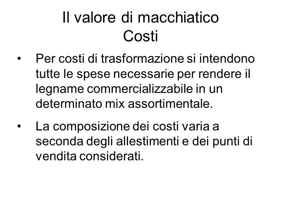 Il valore di macchiatico Costi
