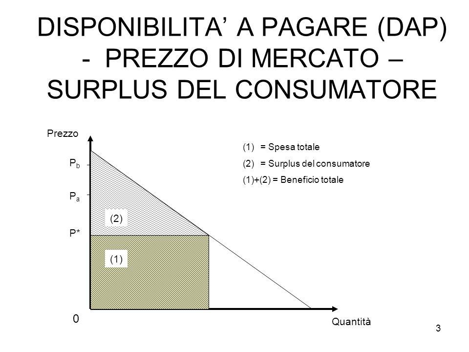 DISPONIBILITA' A PAGARE (DAP) - PREZZO DI MERCATO – SURPLUS DEL CONSUMATORE