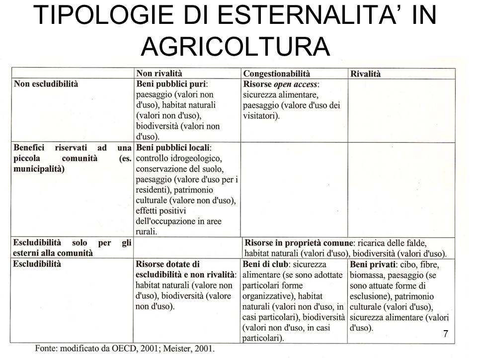 TIPOLOGIE DI ESTERNALITA' IN AGRICOLTURA