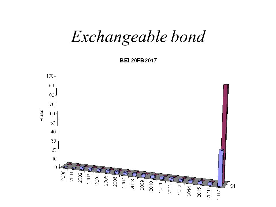 Exchangeable bond