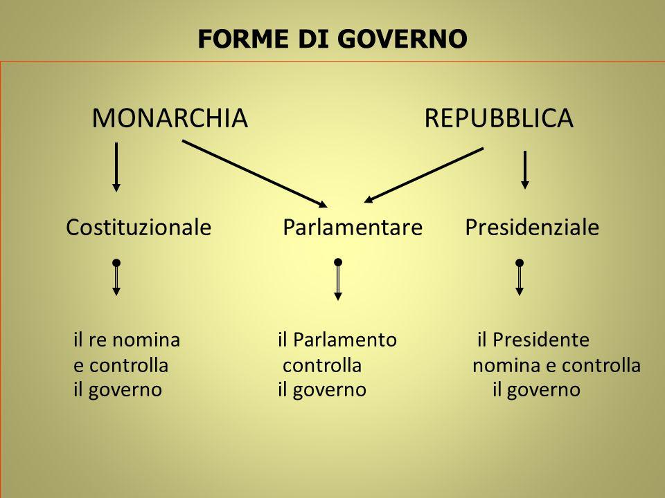 Costituzionale Parlamentare Presidenziale