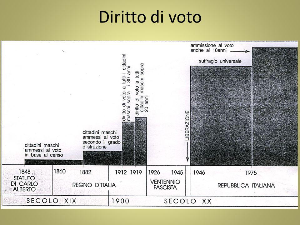 Costituzione repubblica italiana ppt scaricare - Diritto di abitazione durata ...