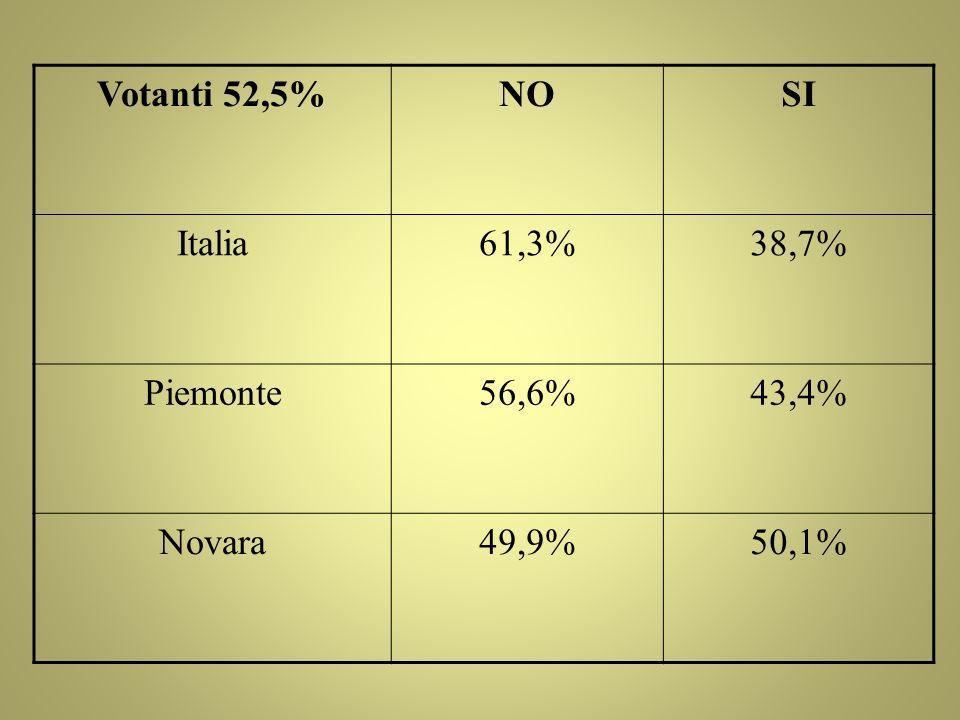 Votanti 52,5% NO SI Italia 61,3% 38,7% Piemonte 56,6% 43,4% Novara 49,9% 50,1%