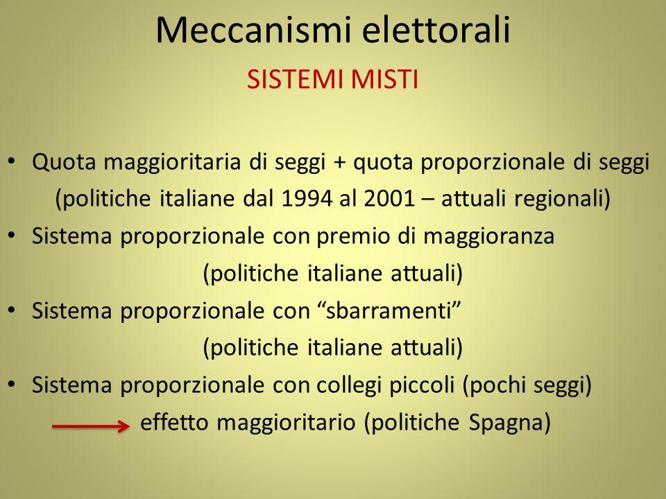 Meccanismi elettorali