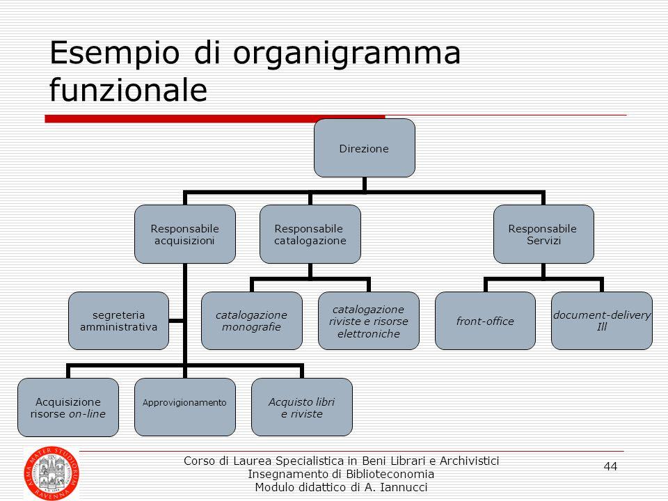 Esempio di organigramma funzionale