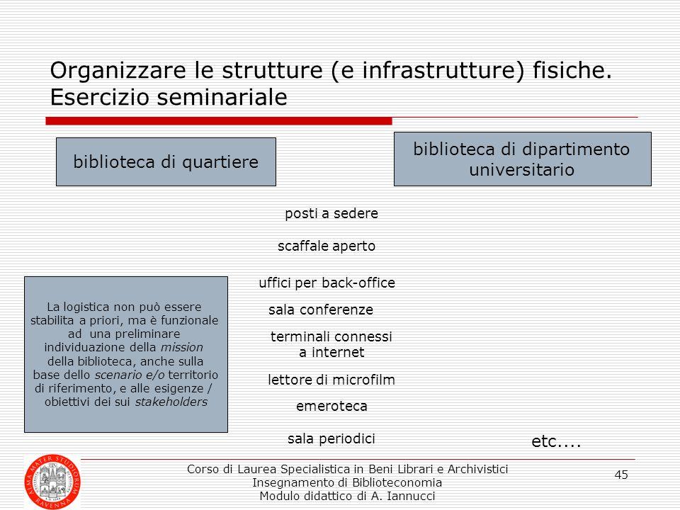 Organizzare le strutture (e infrastrutture) fisiche