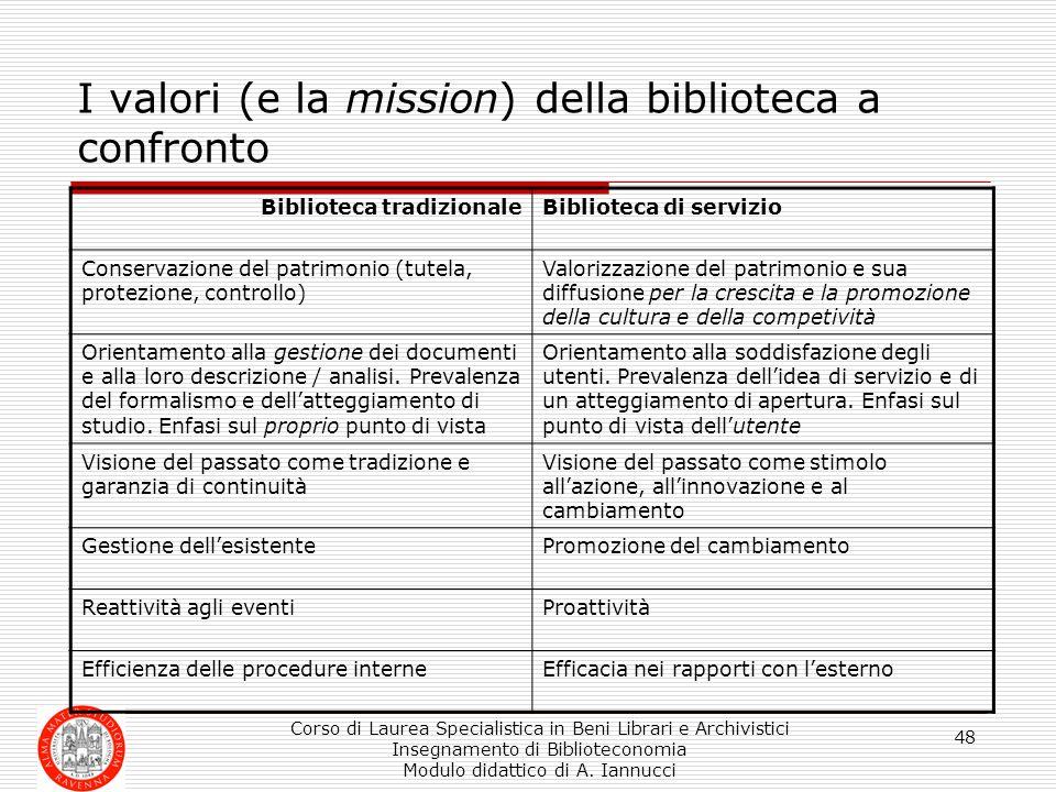 I valori (e la mission) della biblioteca a confronto