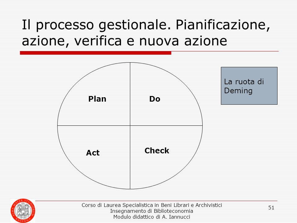 Il processo gestionale. Pianificazione, azione, verifica e nuova azione