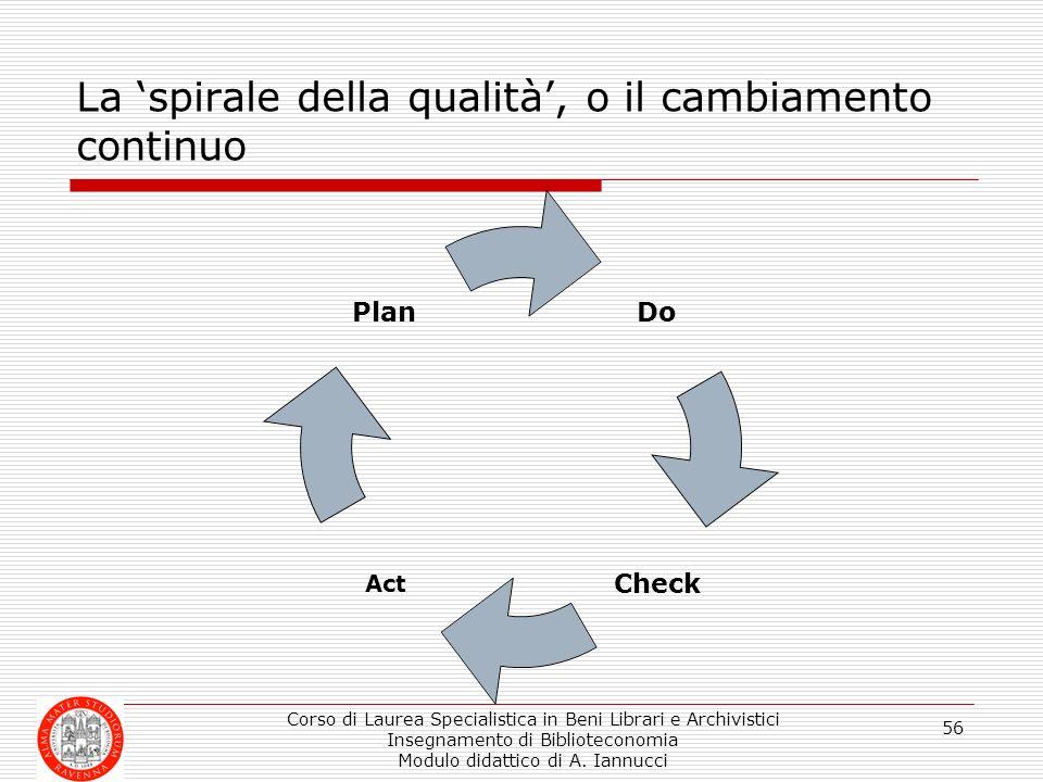 La 'spirale della qualità', o il cambiamento continuo