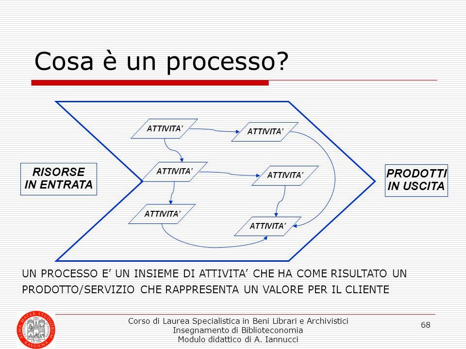 Cosa è un processo RISORSE IN ENTRATA PRODOTTI IN USCITA