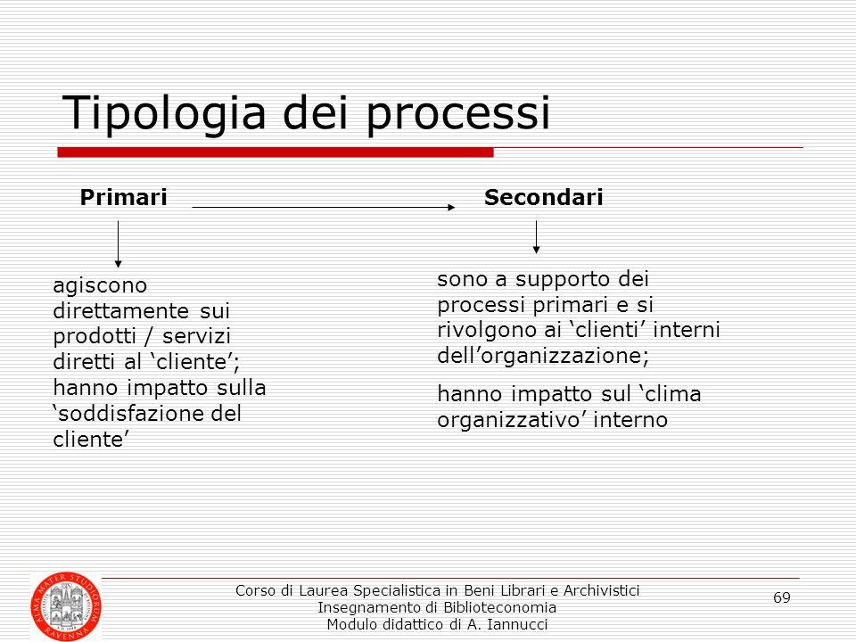Tipologia dei processi