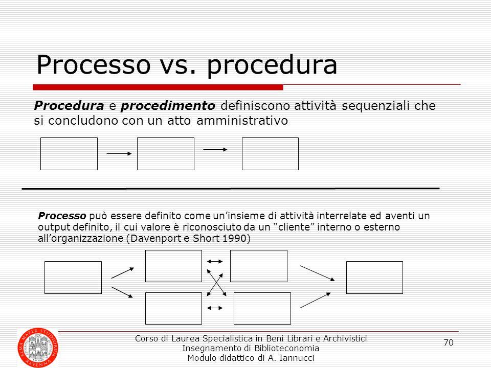 Processo vs. procedura Procedura e procedimento definiscono attività sequenziali che si concludono con un atto amministrativo.