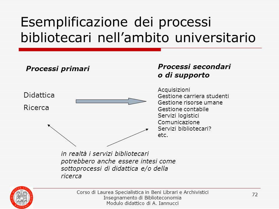 Esemplificazione dei processi bibliotecari nell'ambito universitario