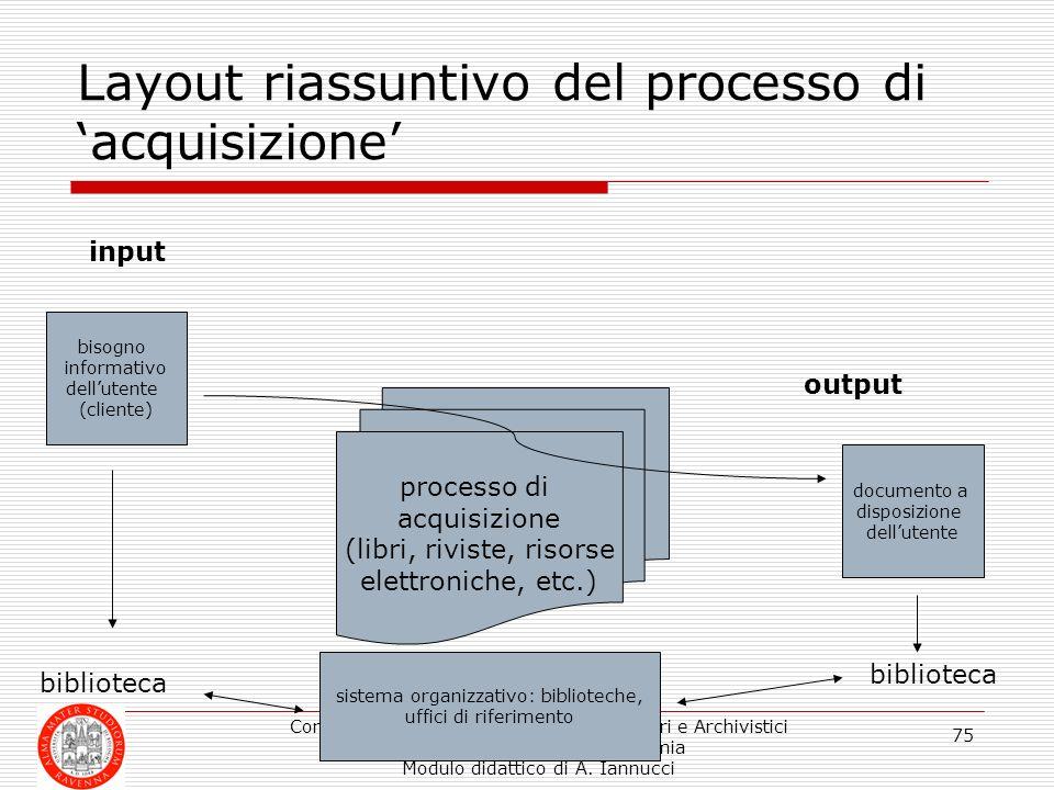 Layout riassuntivo del processo di 'acquisizione'