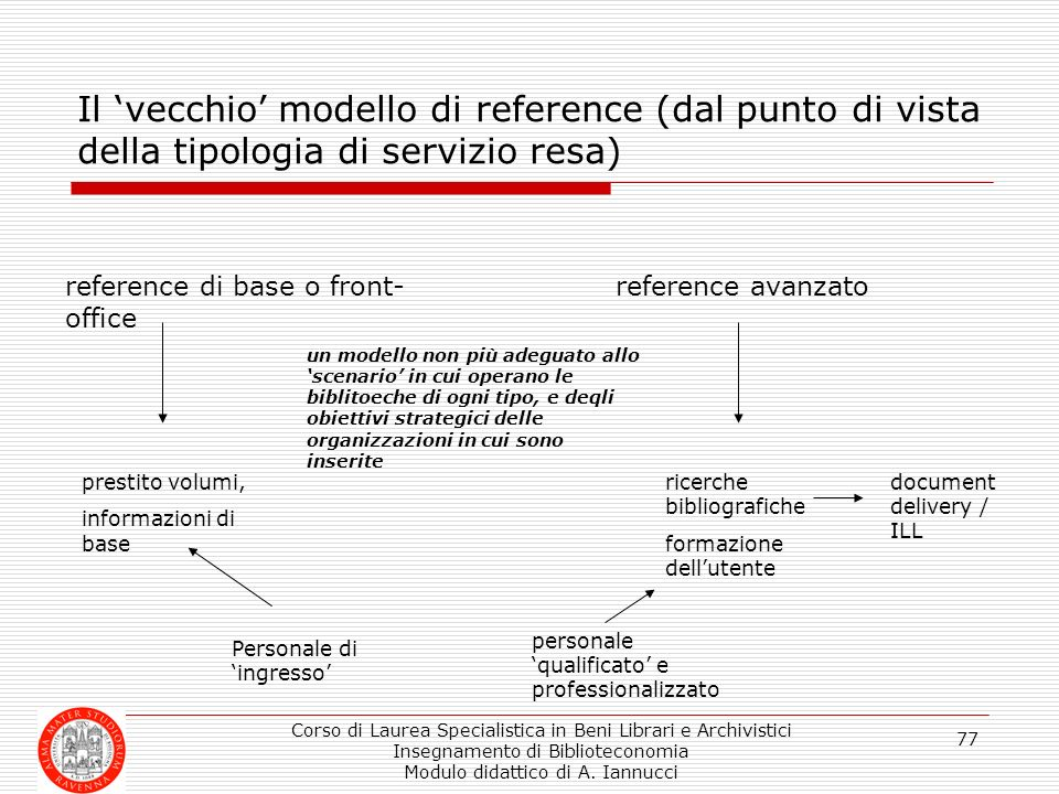 Il 'vecchio' modello di reference (dal punto di vista della tipologia di servizio resa)
