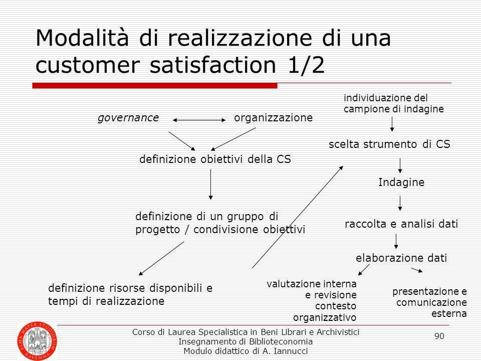 Modalità di realizzazione di una customer satisfaction 1/2