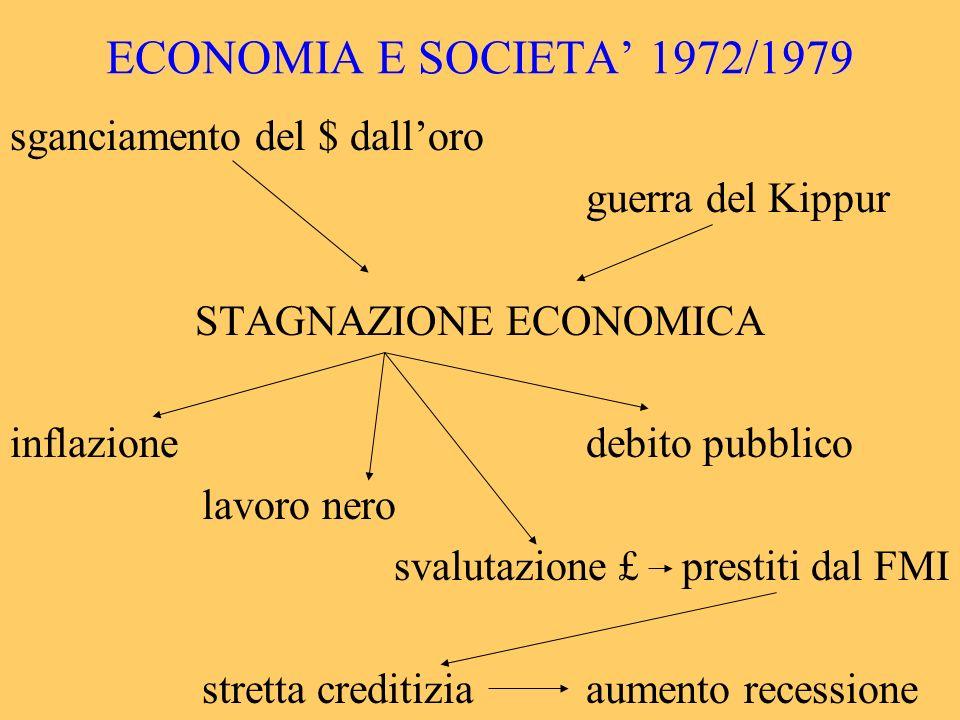 STAGNAZIONE ECONOMICA