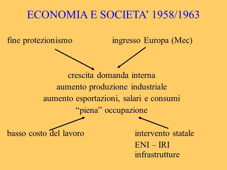 ECONOMIA E SOCIETA' 1958/1963 fine protezionismo ingresso Europa (Mec)