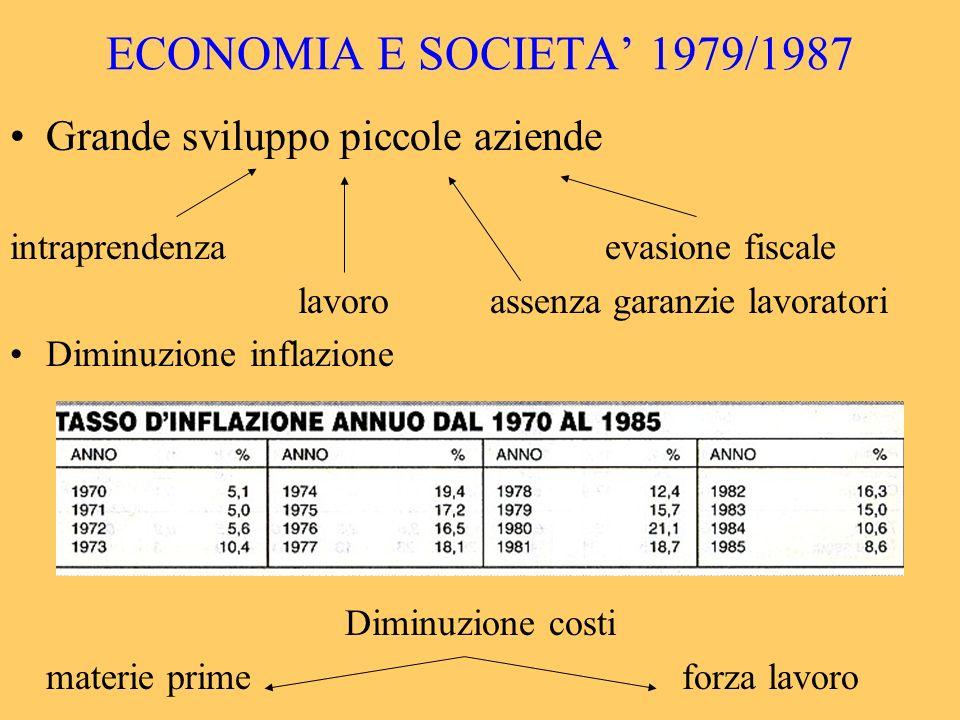 ECONOMIA E SOCIETA' 1979/1987 Grande sviluppo piccole aziende