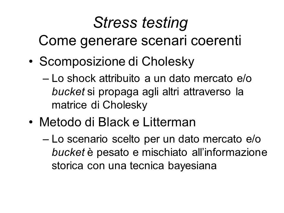Stress testing Come generare scenari coerenti