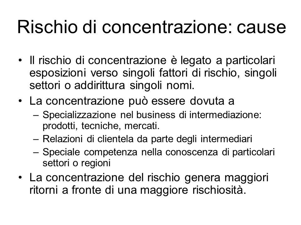Rischio di concentrazione: cause