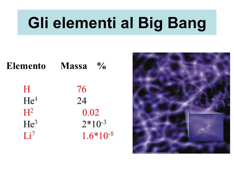 Gli elementi al Big Bang