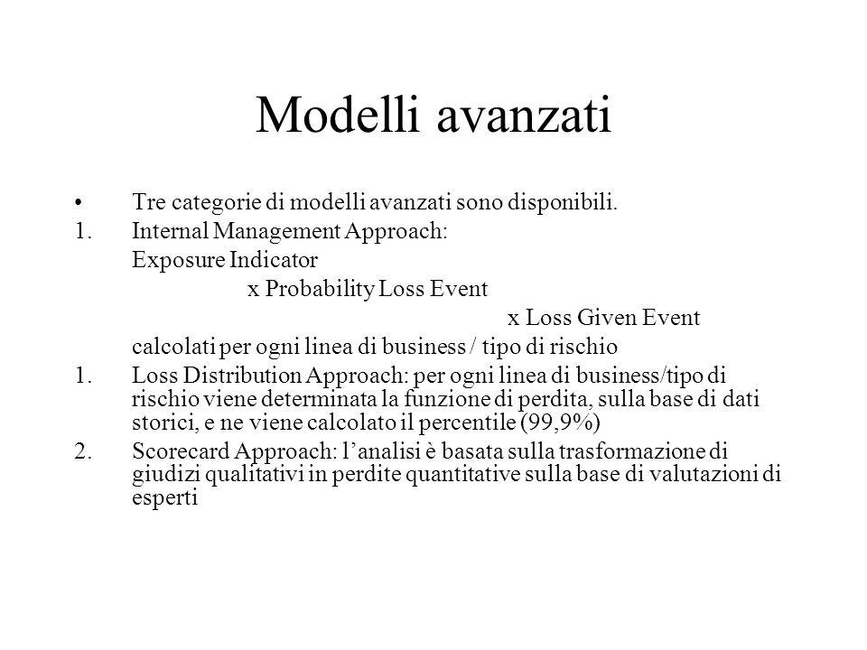 Modelli avanzati Tre categorie di modelli avanzati sono disponibili.