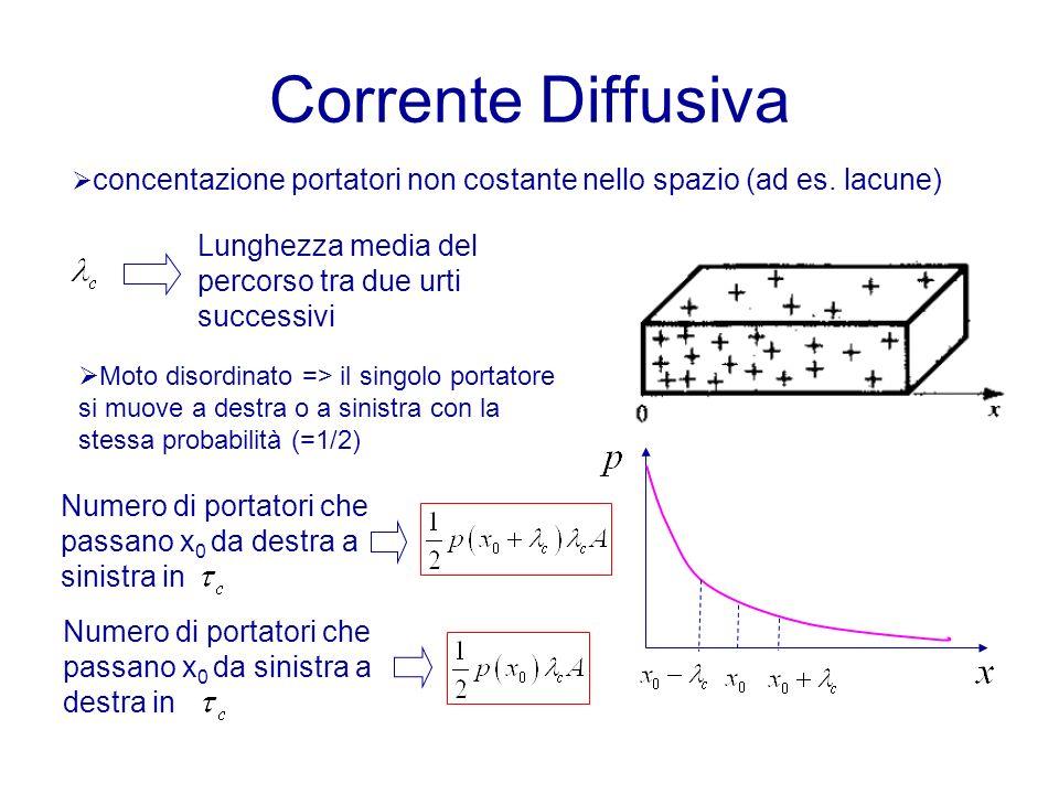 Corrente Diffusiva concentazione portatori non costante nello spazio (ad es. lacune) Lunghezza media del percorso tra due urti successivi.