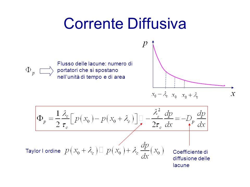 Corrente Diffusiva Flusso delle lacune: numero di portatori che si spostano nell'unità di tempo e di area.