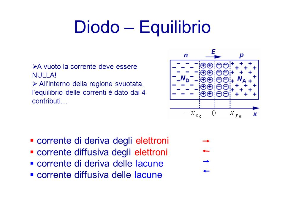 Diodo – Equilibrio corrente di deriva degli elettroni