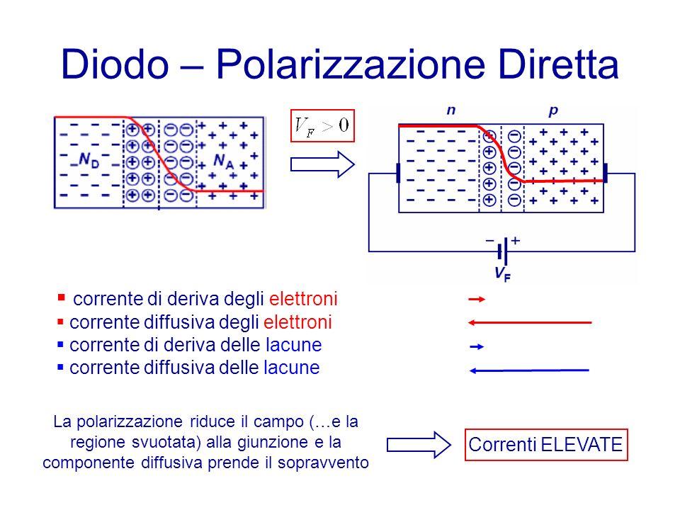 Diodo – Polarizzazione Diretta
