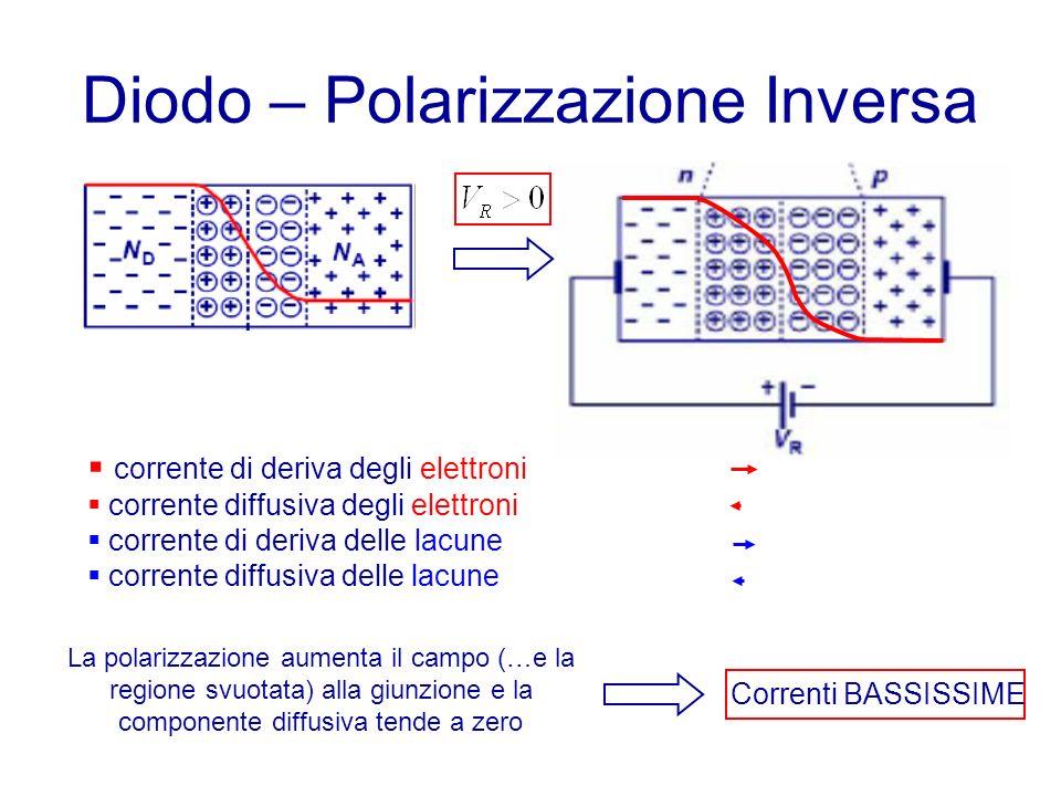 Diodo – Polarizzazione Inversa