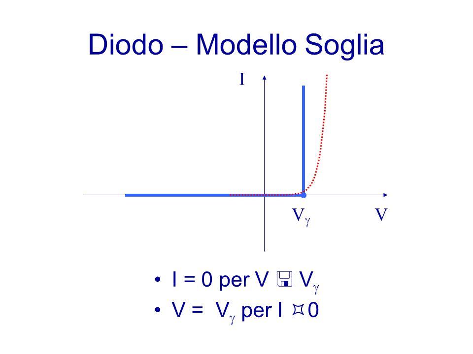 Diodo – Modello Soglia V I Vg I = 0 per V  Vg V = Vg per I 0