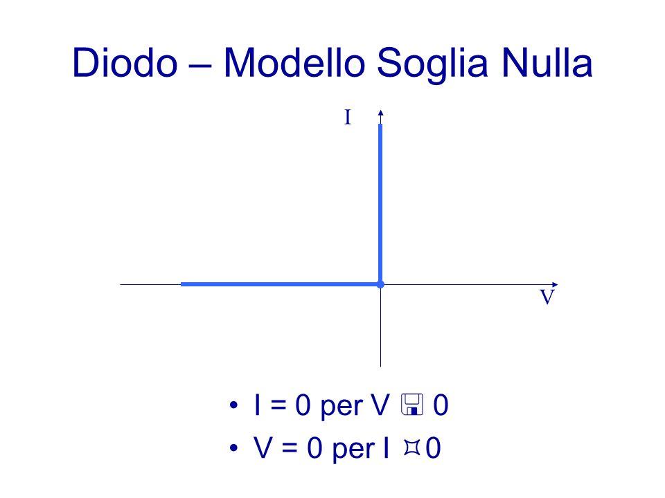 Diodo – Modello Soglia Nulla
