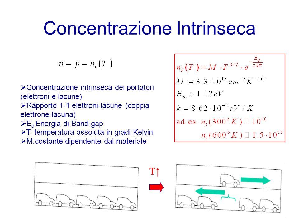 Concentrazione Intrinseca